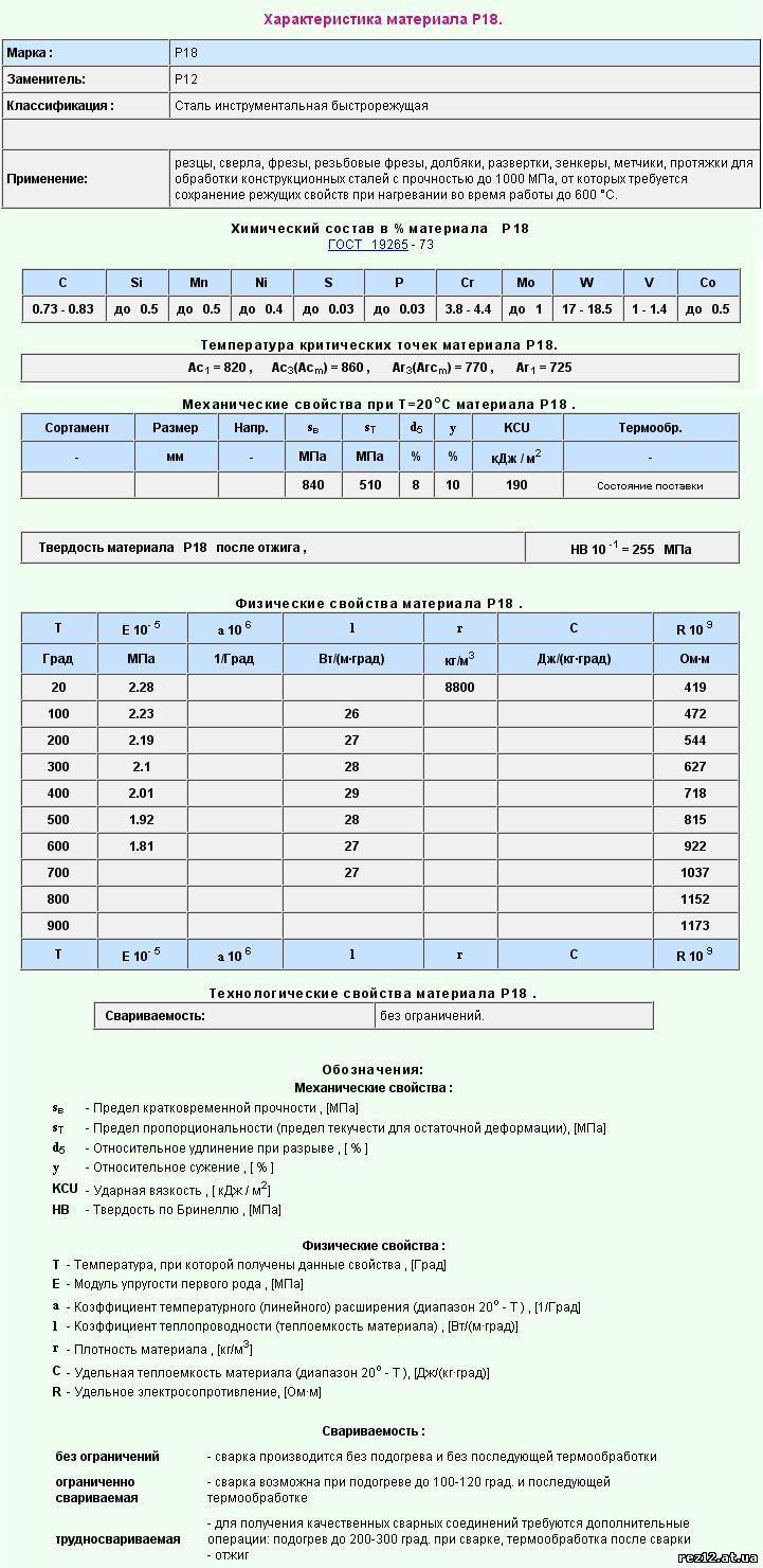 Характеристика углеродистых инструментальных сталей